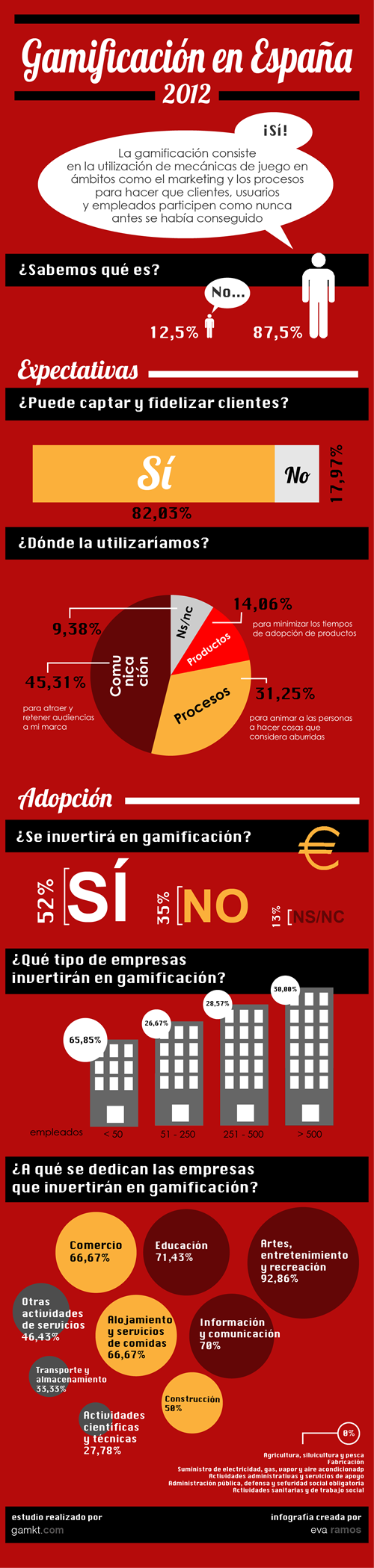 estudio-2012-gamificacion-spanish-version-500px