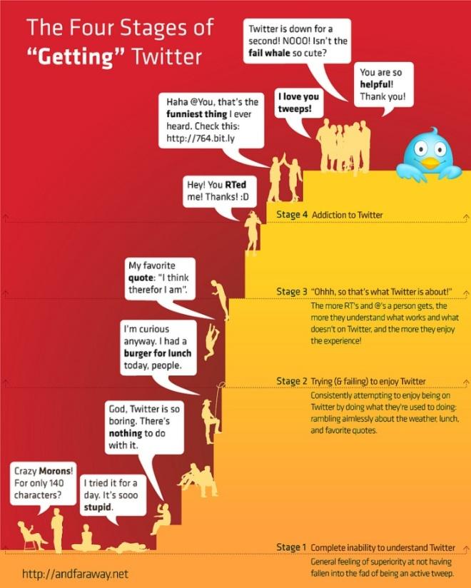 curva de uso de twitter