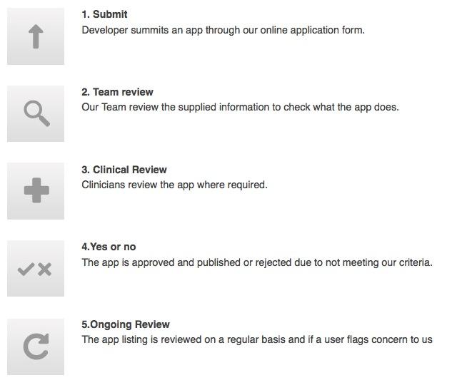 NHS 5 steps apps revision