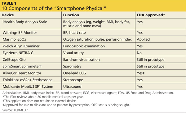 smartphone physical