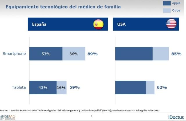 equipamiento medicos de familia
