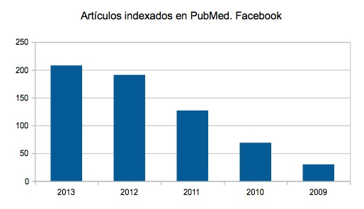 Articulos indexados Pubmed Facebook