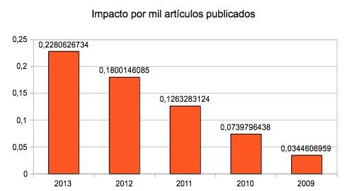 por mil articulos indexados