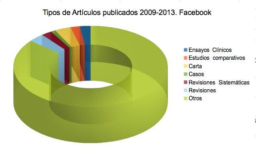 Facebook 2009-2013. Tipo articulo