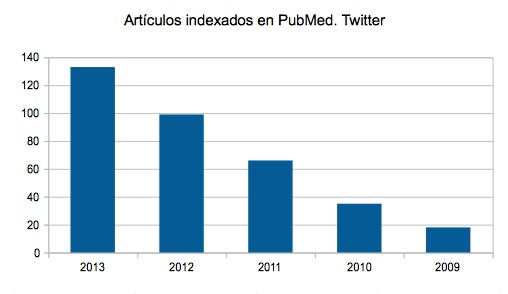 Articulos indexados en pubmed twitter