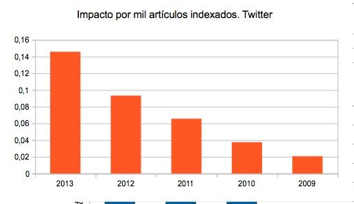 Articulos por mil publicados Twitter