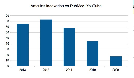 articulos indexados en pubmed. youtube29 a la(s) 19.43.09