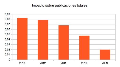 Impacto sobre publicaciones totales