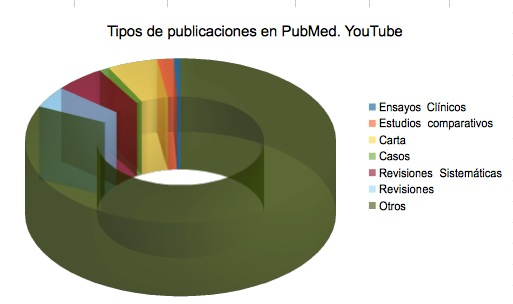 Tipos publicaciones pubmed youtube