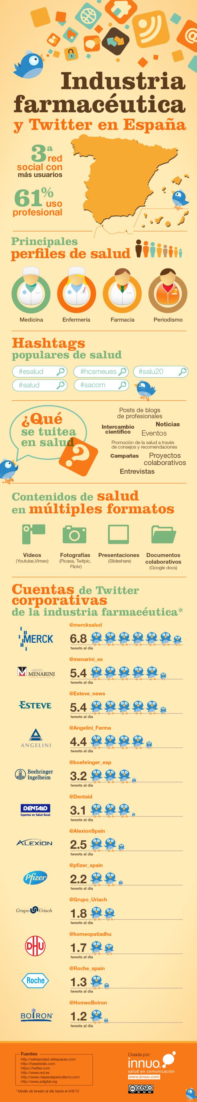Industria farmaceutica España Twitter 20122