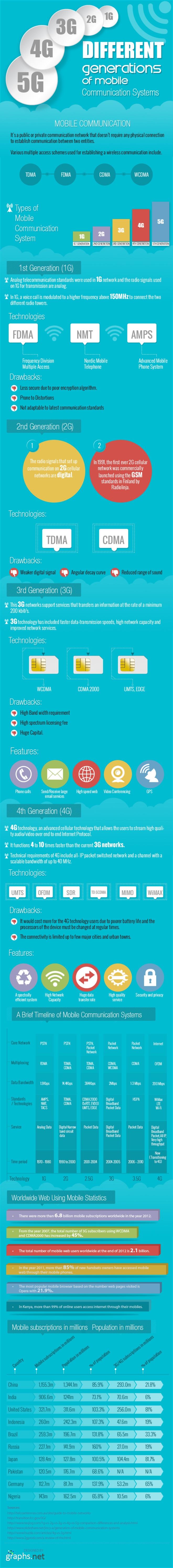 Graphs. net, G, 2G. 3G, 4G