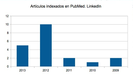 Articulos indexados en pubmed. Linkedin
