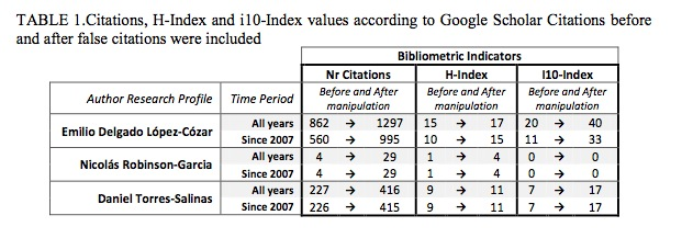 Tomado del artículo: The Google Scholar Experiment: how to index false papers and manipulate bibliometric indicators Emilio Delgado López-Cózar, Nicolás Robinson- García, Daniel Torres-Salina E