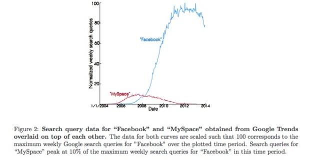 MySpace/Facebook