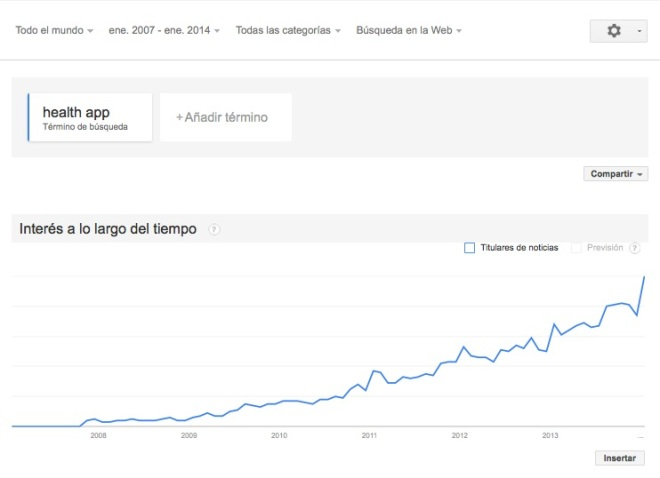 app health trend global