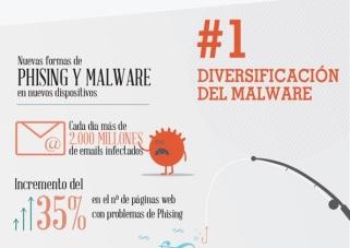 phising malware
