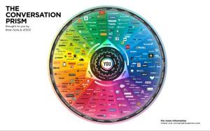 The Conversation Prism 4.0