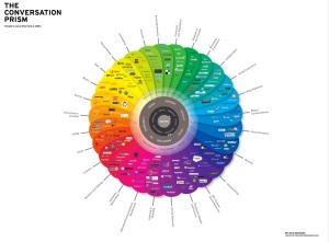 The Conversation Prism 3.0