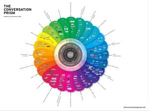 The Conversation Prism 2.0