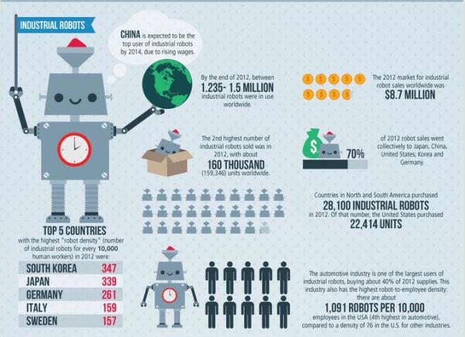 Robot industriales