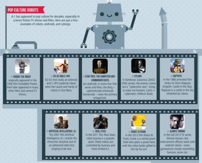 Robots e imágenes pop