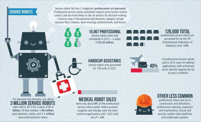 servicve robots