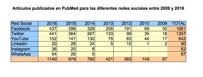 redes-sociales-2009-2016